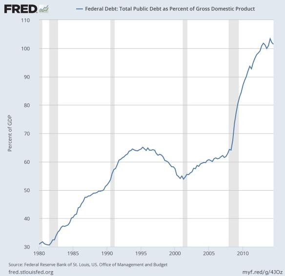 Federal Debet as % of GDP