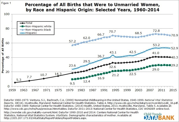 Percentage of Births to Unmarried Women